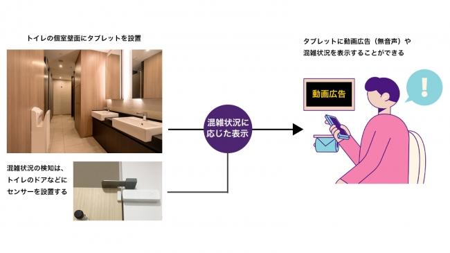東京建物株式会社と共同でトイレ個室への広告配信開始