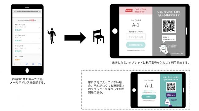 Webから座席の即時予約を東京都中央区内のカフェチェーン店舗で実証実験開始