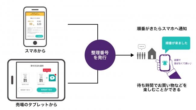 大丸札幌店 化粧品売場でweb整理券サービスVACAN Noline開始