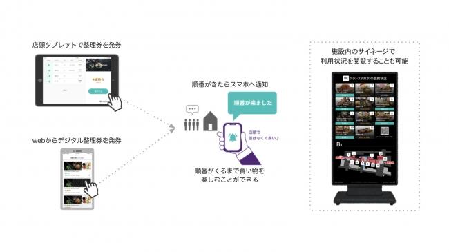 グランスタ東京の空席情報配信とWebでの行列管理をスタート