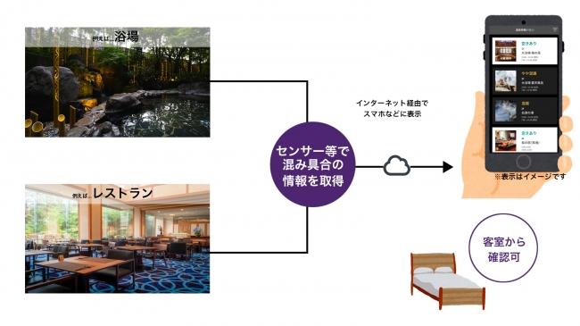 熊本の司ロイヤルホテルで提供しているVACANの仕組み